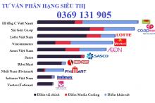 Tiêu chuẩn phân hạng siêu thị kinh doanh tổng hợp tại Việt Nam như thế nào?